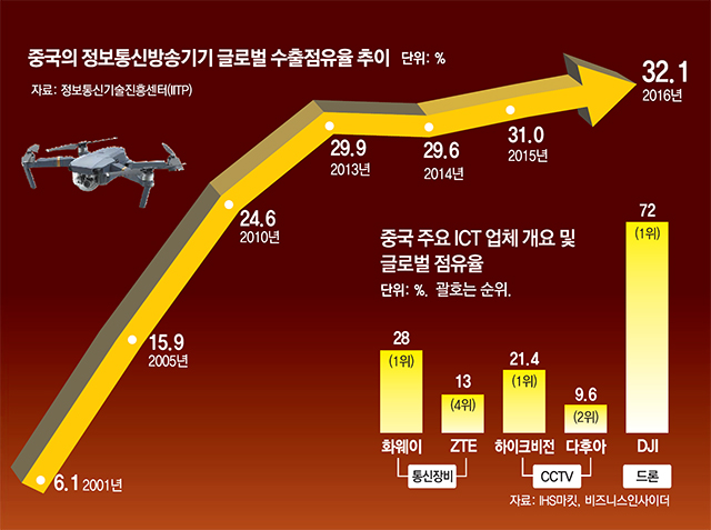 중국의정보통신방송기기글로벌수출점유율추이