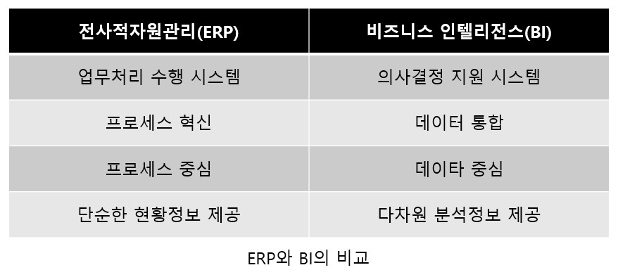 ERP와 BI 비교