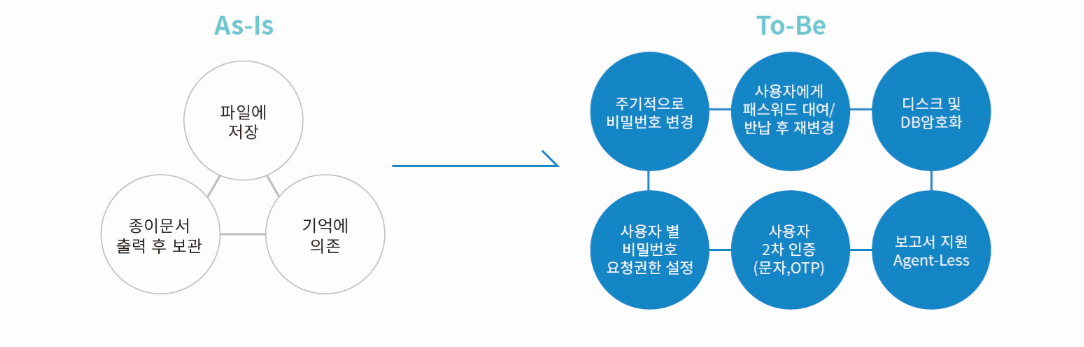 패스볼트 도입효과