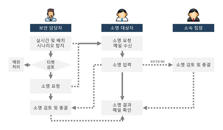 소명처리_절차
